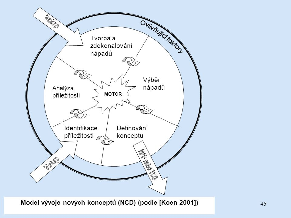 Model vývoje nových konceptů (NCD) (podle [Koen 2001])